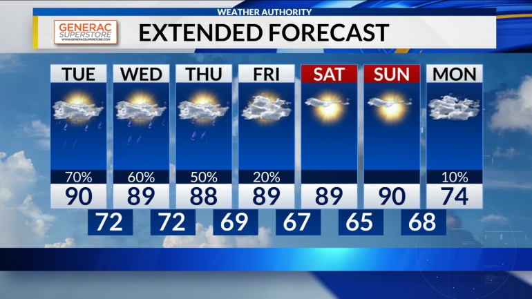 WHNT 7-Day Forecast