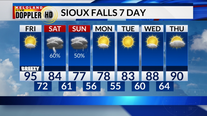 Sioux Falls Area Forecast