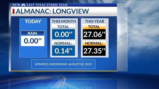 Longview Rainfall