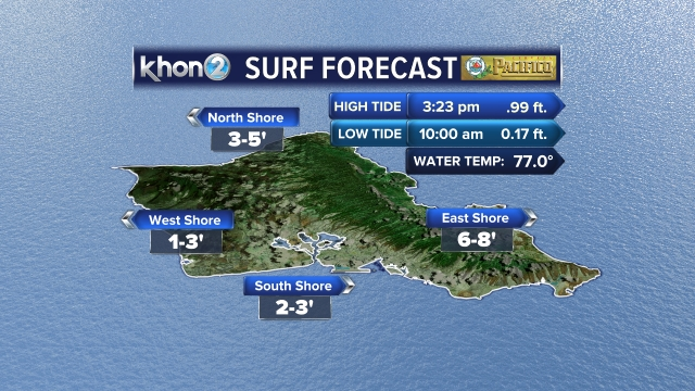 Surf forecast with tides