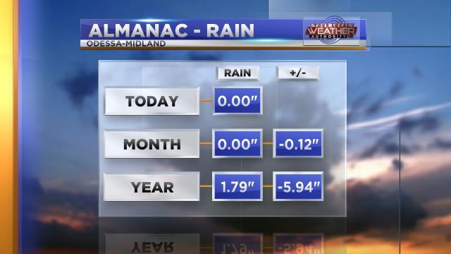 Rain Almanac