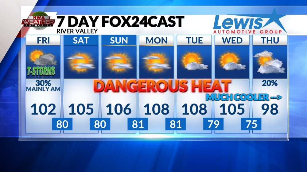 River Valley Forecast