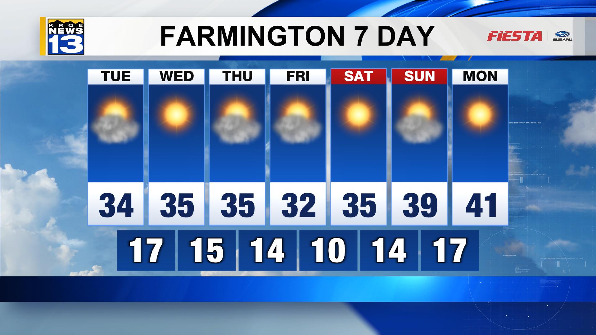 Farmington Weather