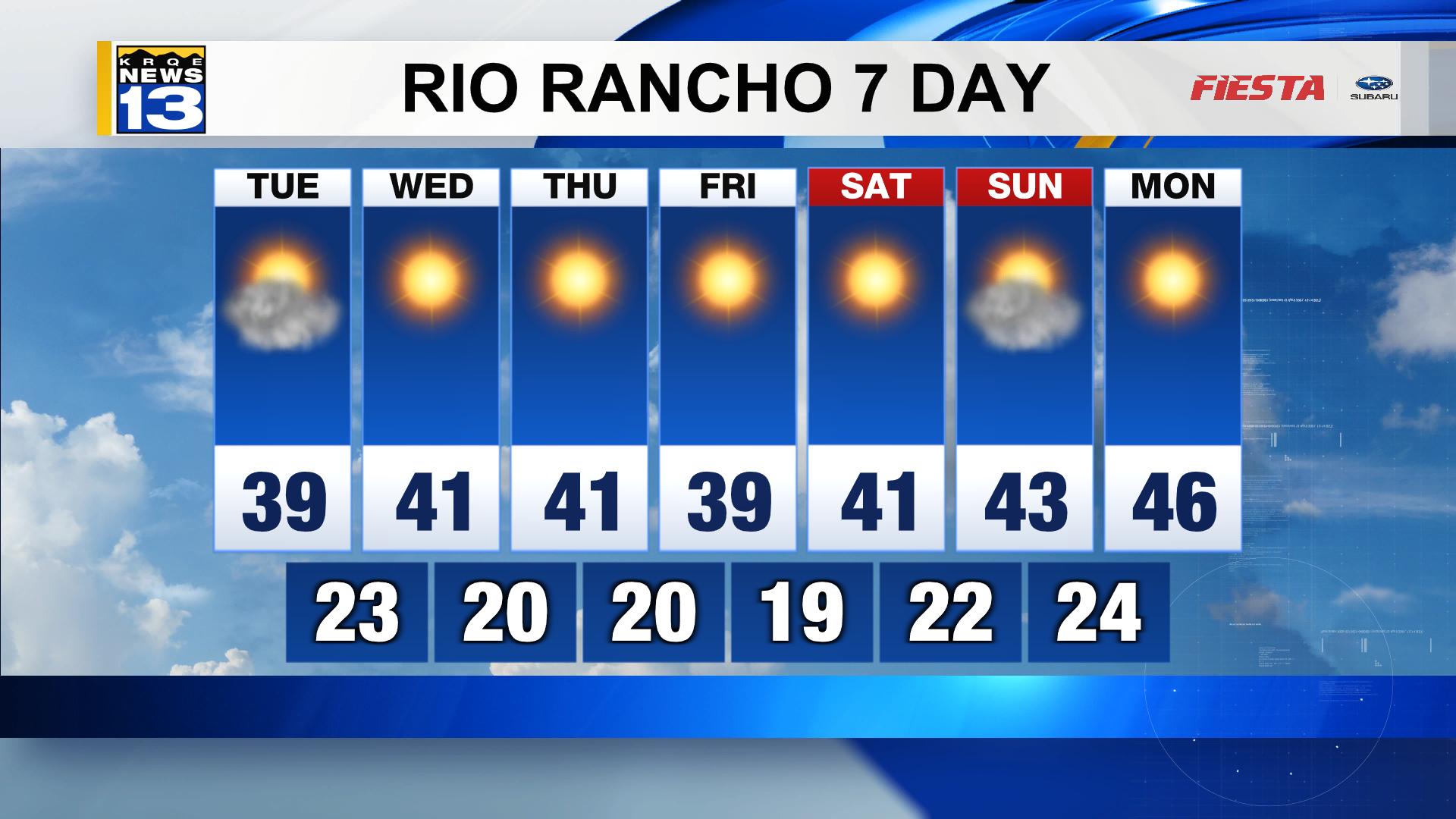 Rio Rancho Weather