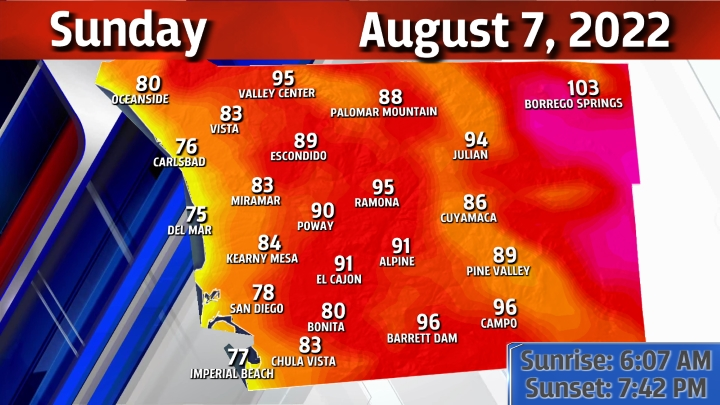 Daily High Temperatures