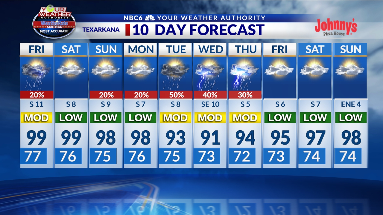 Texarkana 7 Day Forecast
