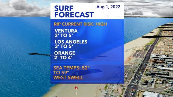 Surf Report (Stats by Solspot)