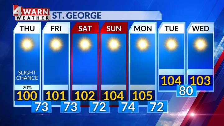 St. George, Utah Extended Forecast