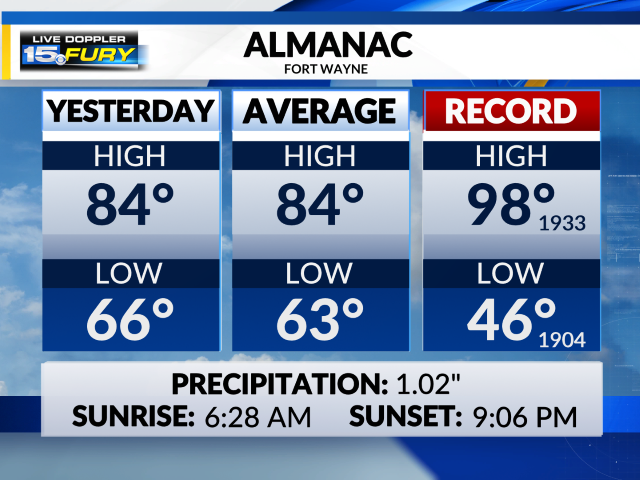 Almanac and Daily Planner