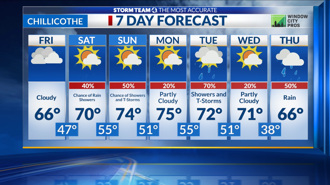 Chillicothe 7-day Forecast