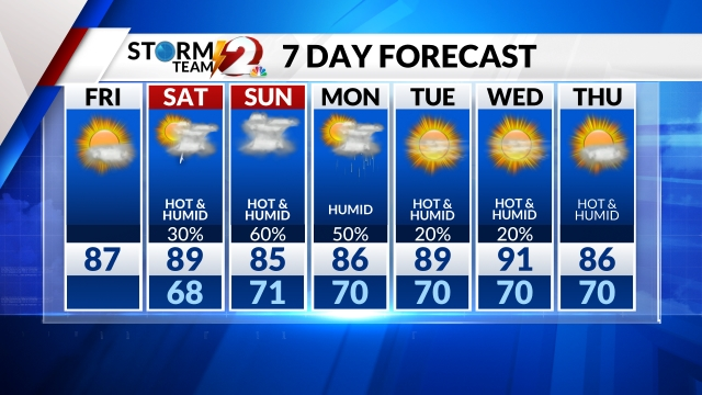 Storm Team 2 7-Day Forecast