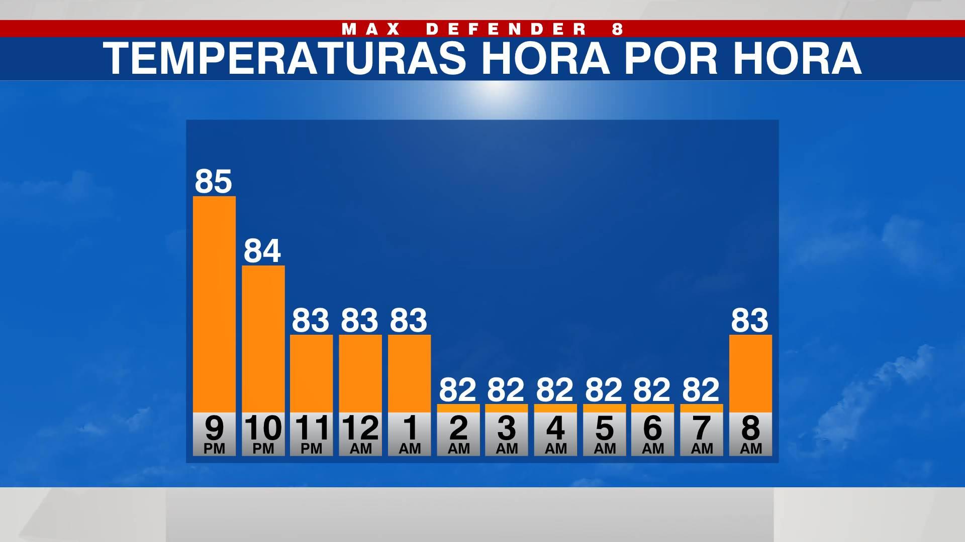 Temperaturas Hora Por Hora