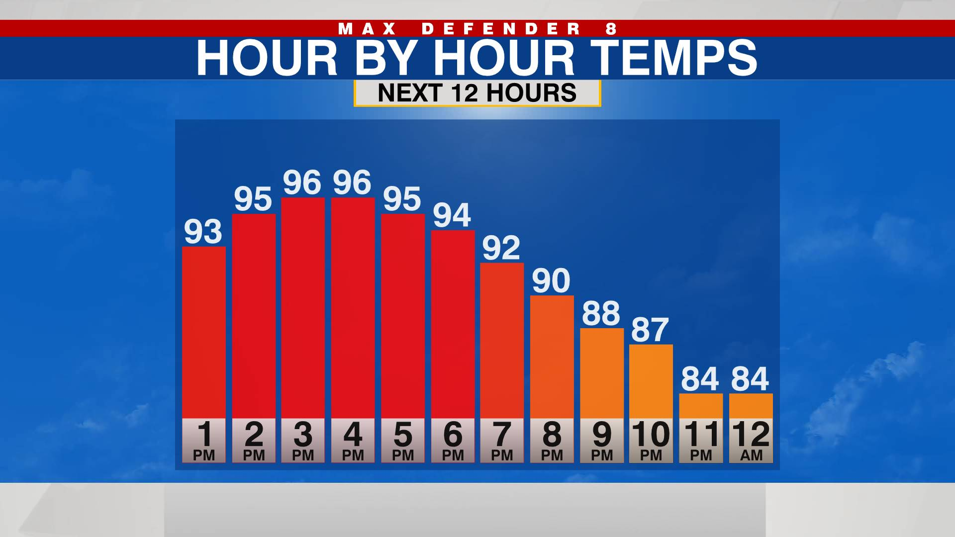 Hour By Hour Temp
