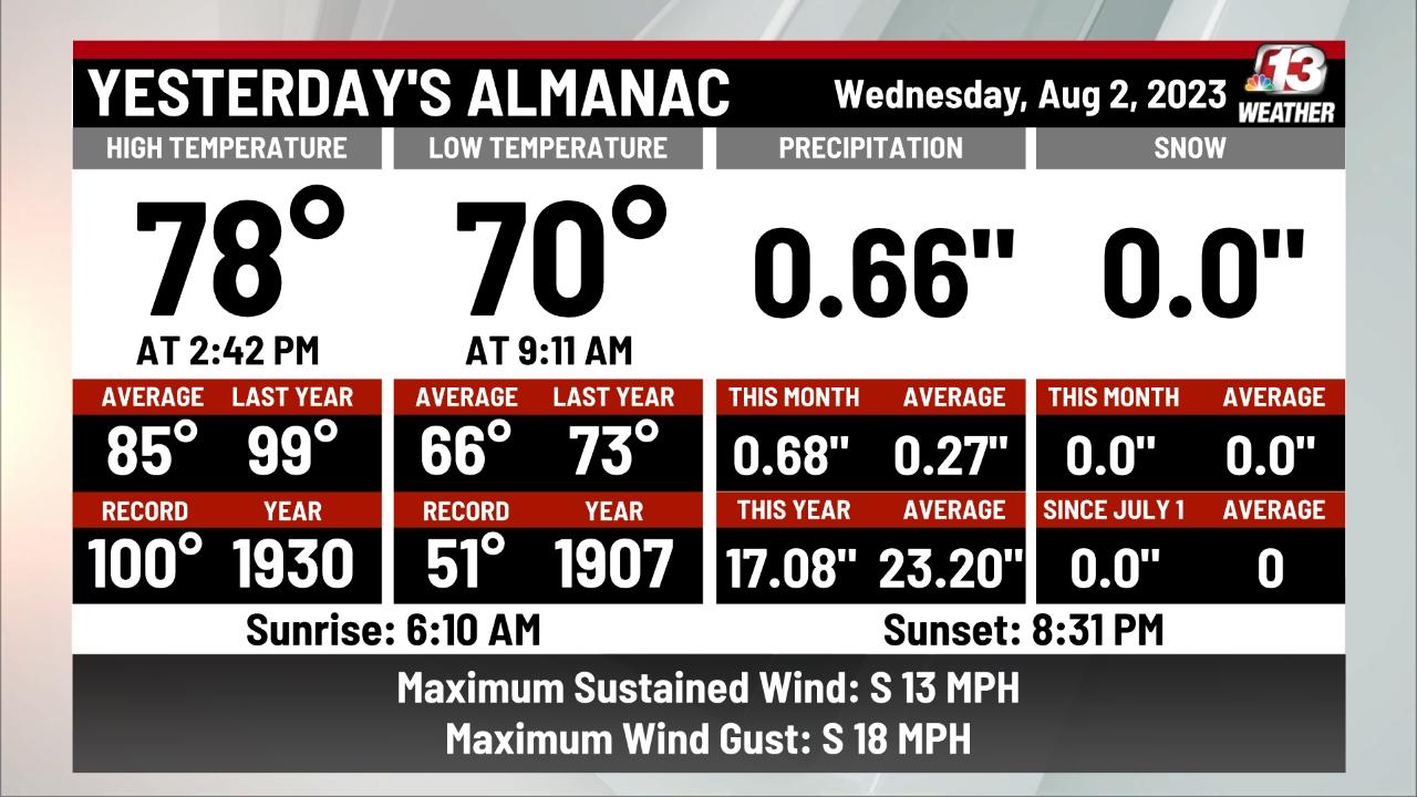 Yesterday's Almanac