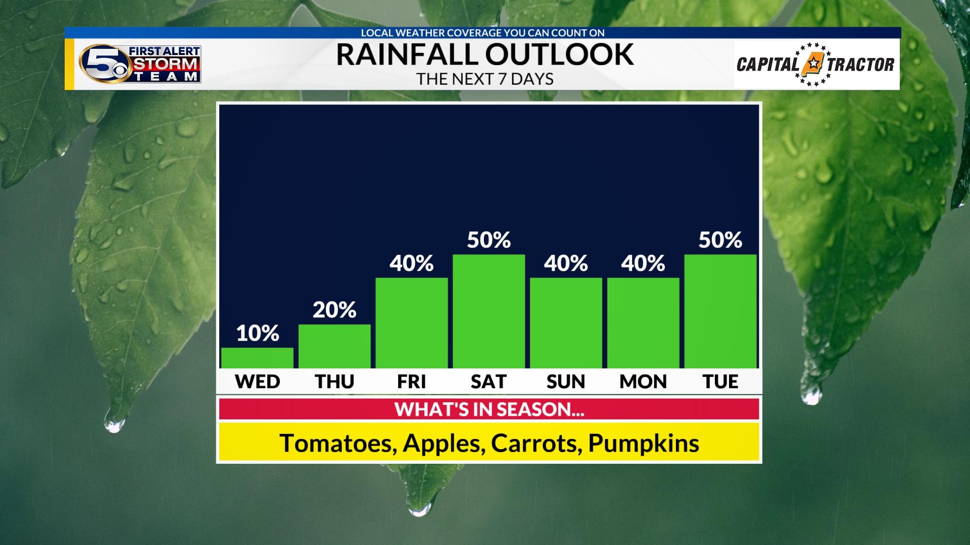7-Day Rainfall Outlook