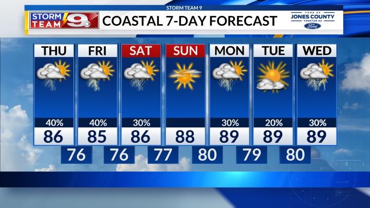 Coastal 7-Day Forecast