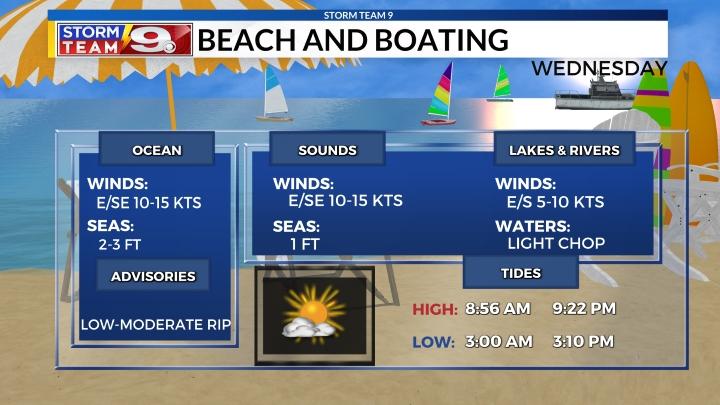 Boating Forecast