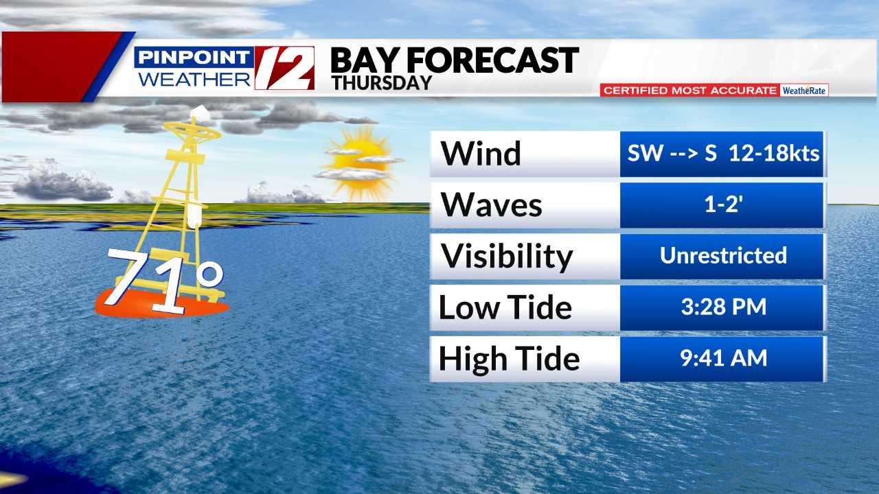 Bay Forecast - Today