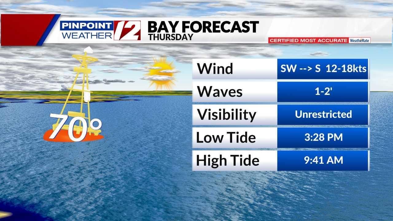 Bay Forecast - Tomorow