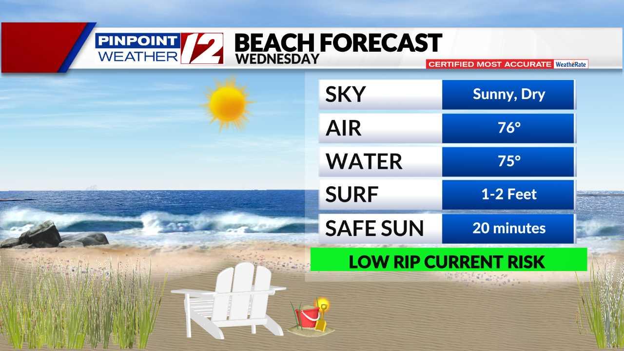 Beach Forecast - Today