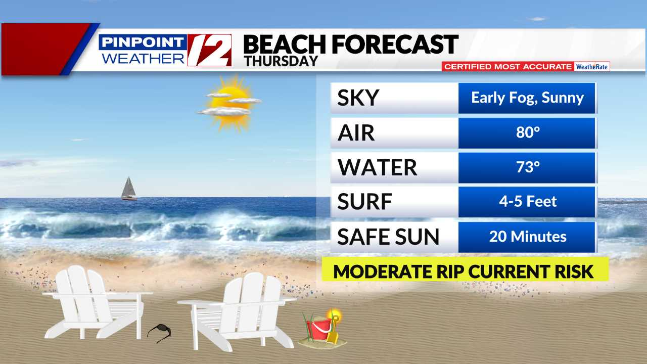 Beach Forecast - Tomorrow