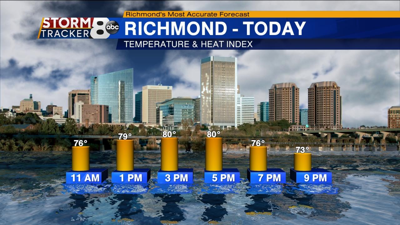 Temperature & Heat Index in Richmond